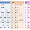 Phân tích dự đoán kết quả xổ số miền bắc ngày 07/11 tỷ lệ trúng 100%