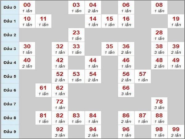 Soi cầu dự đoán lô tô miền bắc ngày 07/01