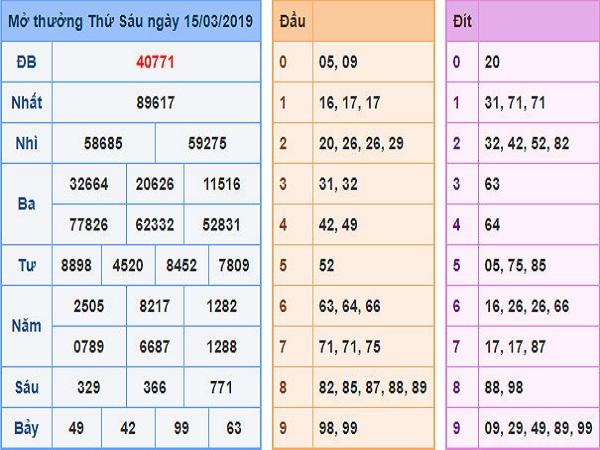 Các con số may mắn trong KQXSMB ngay 19/03 chuẩn 99,9%