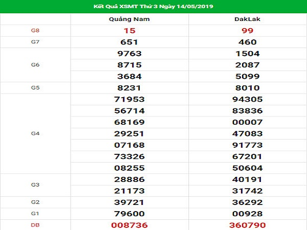 Tổng hợp phân tích lô đẹp miền trung ngày 21/05