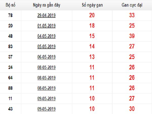 Thống kê lô gan dự đoán KQXSMB ngày 16/07 chuẩn xác