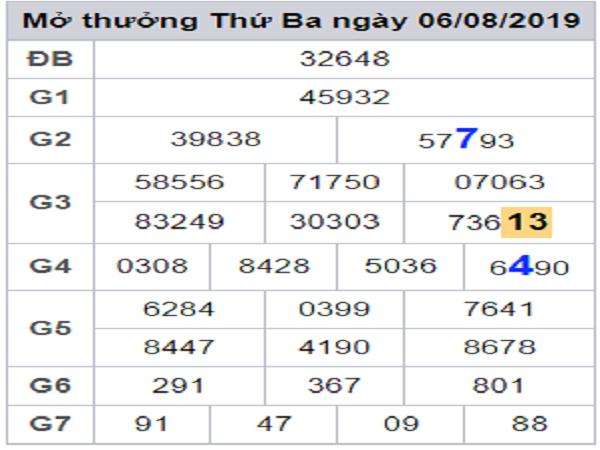 Thống kê lô gan ngày 07/08 dự đoán KQXSMB  chia sẻ từ các cao thủ