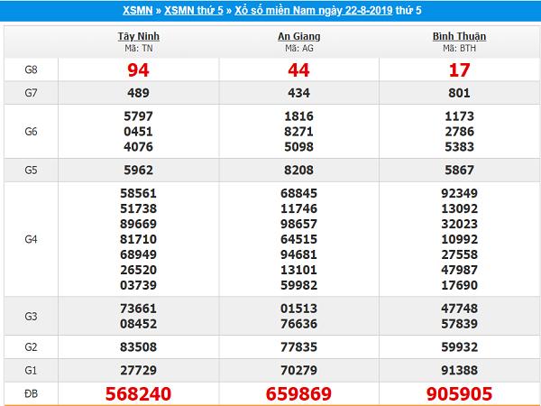 Thống kê dự đoán KQXSMN ngày 29/08 chuẩn