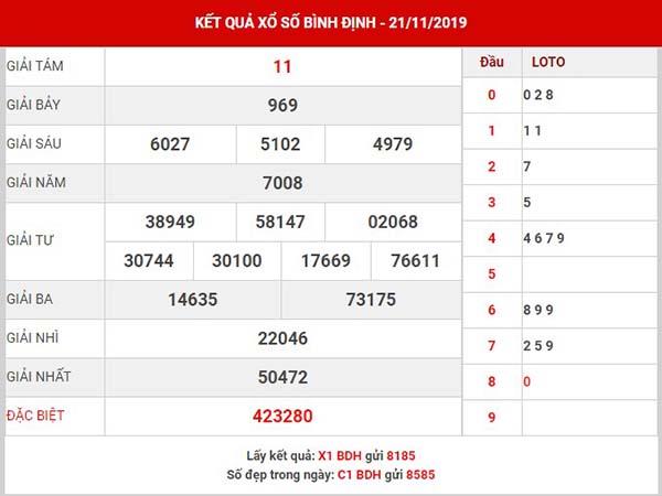 Thống kê SX Bình Định thứ 5 ngày 28-11-2019