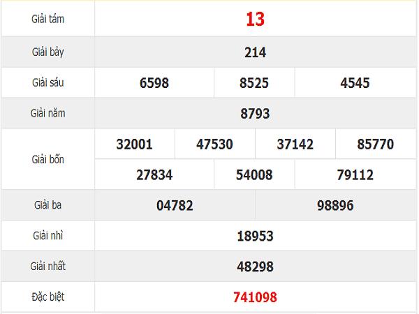 Tổng hợp lô tô đẹp dự đoán kqxsqn ngày 19/1