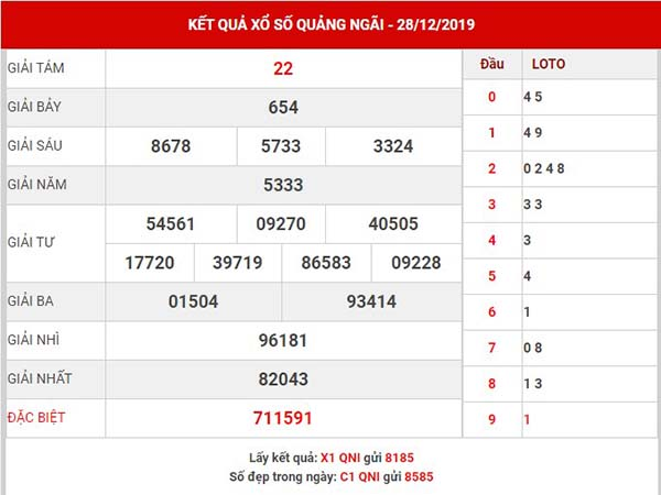 Thống kê xs Quảng Ngãi thứ 7 ngày 04-01-2020