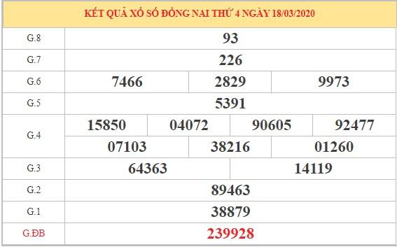 Dự đoán kết quả SXDN thứ 4 ngày 25-3-2020