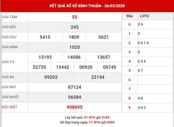 Thống kê XS Bình Thuận thứ 5 ngày 16-4-2020