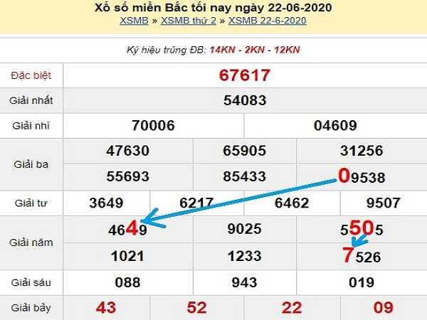 Tổng hợp KQXSMB- Nhận định xổ số miền bắc thứ 3 ngày 23/06/2020