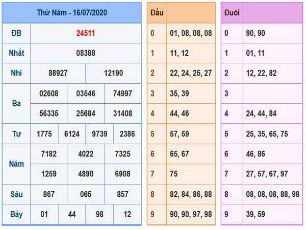 Bảng KQXSMB- Soi cầu xổ số miền bắc ngày 17/07 hôm nay