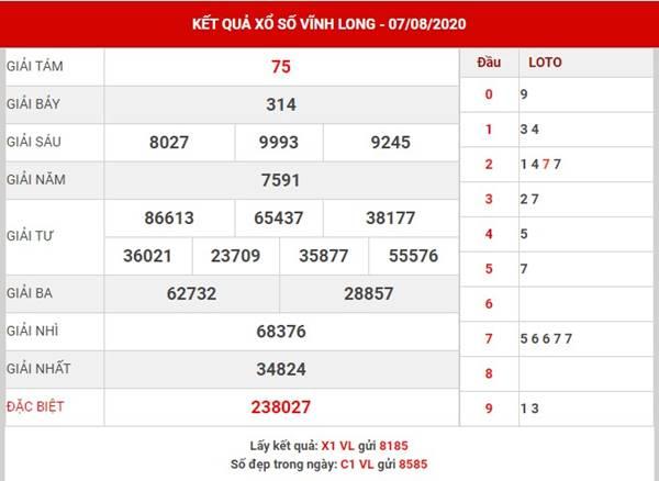 Dự đoán kết quả XS Vĩnh Long thứ 6 ngày 14-8-2020