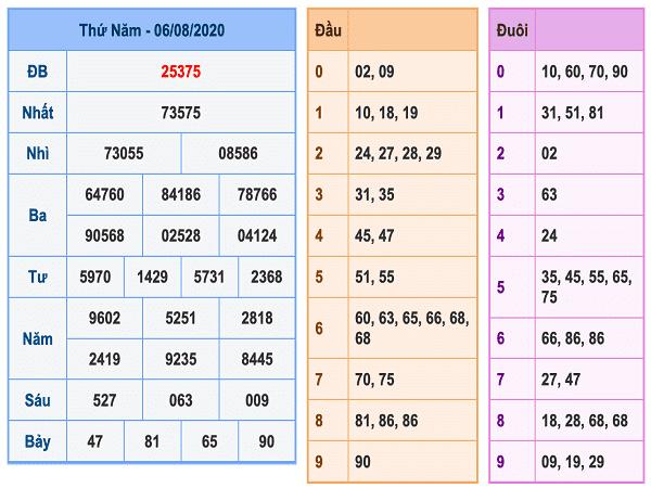 Phân tích KQXMB- xổ số miền bắc thứ 6 ngày 07/08/2020 tỷ lệ trúng cao