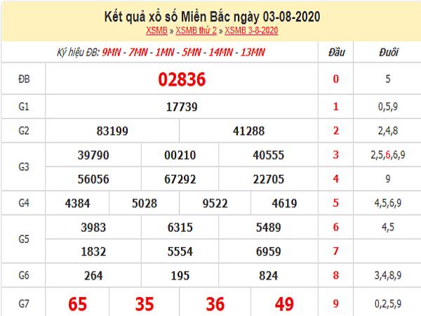 Bảng KQXSMB- Thống kê xổ số miền bắc ngày 04/08 chuẩn xác
