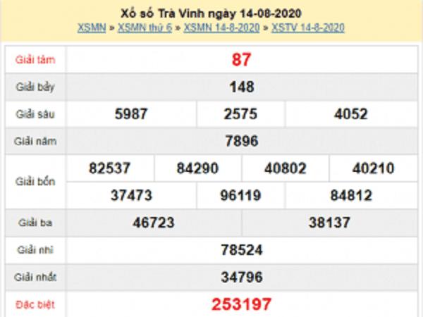 Dự đoán KQXSNT- xổ số ninh thuận ngày 21/08/2020 chuẩn 100%