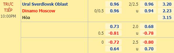 Tỷ lệ kèo giữa Ural vs Dinamo Moscow