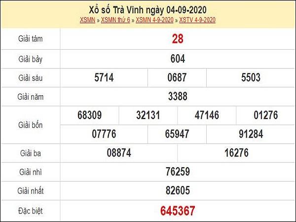Nhận định XSTV 11/9/2020