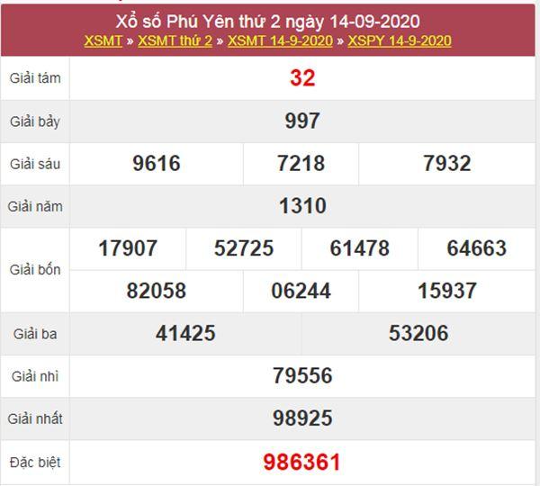 Thống kê XSPY 21/9/2020 chốt KQXS Phú Yên thứ 2