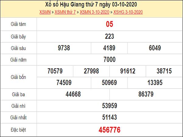 Phân tích XSHG 10/10/2020