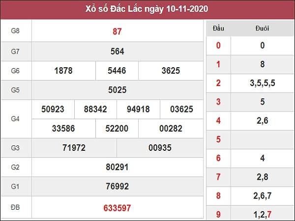 Nhận định XSDLK 17/11/2020