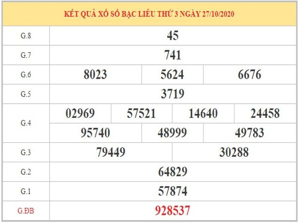 Dự đoán XSBL ngày 03/11/2020 dựa vào kết quả kỳ trước
