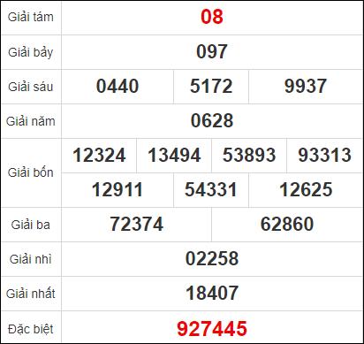 Dự đoán XSVT ngày 24/11/2020 - Quay thử kết quả xổ số Vũng Tàu 24/11/2020