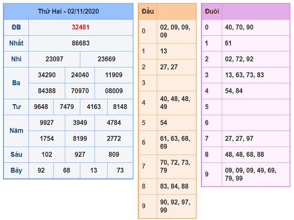 Thống kê KQXSMB ngày 03/11/2020- xổ số miền bắc chi tiết