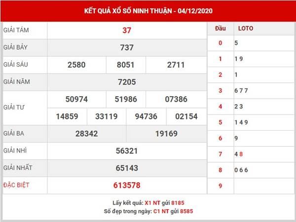 Dự đoán xổ số Ninh Thuận thứ 6 ngày 4/12/2020