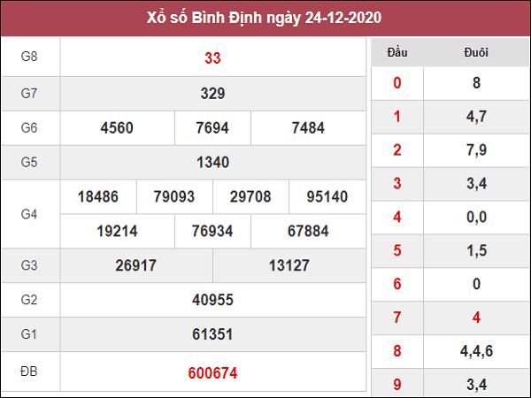 Tổng hợp phân tích KQXSBD ngày 31/12/2020- xổ số bình định