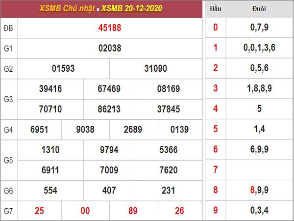 Tổng hợp dự đoán KQXSMB ngày 21/12/2020- xổ số miền bắc