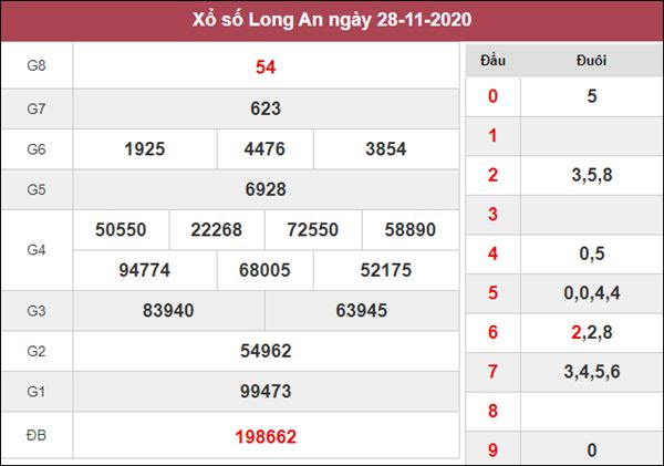 Nhận định KQXS Long An 5/12/2020 thứ 7 siêu chuẩn xác