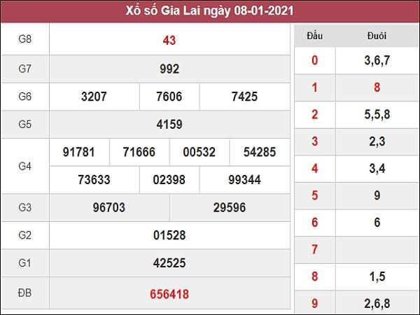 Phân tích XSGL 15/1/2021