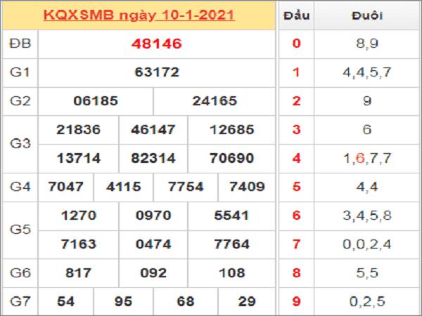 Tổng hợp dự đoán KQXSMB ngày 11/01/2020 hôm nay chuẩn xác