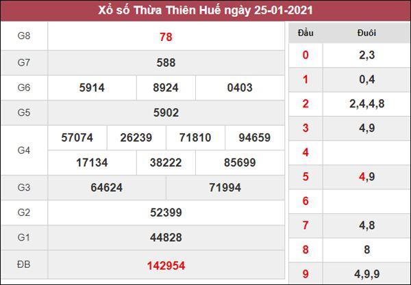 Thống kê XSTTH 1/2/2021 tổng hợp những cặp loto gan đẹp thứ 2