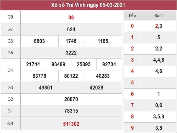 Nhận định XSTV 12/3/2021