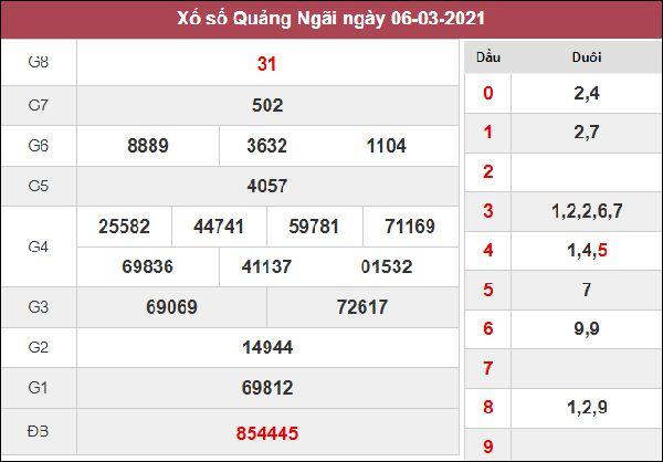 Phân tích XSQNG 13/3/2021 thứ 7 tỷ lệ trúng thưởng cao nhất