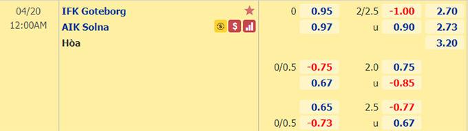 Kèo bóng đá giữa Goteborg vs AIK Solna