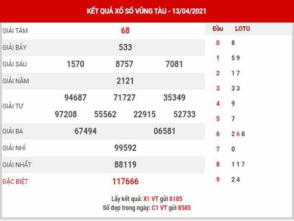 Thống kê XSVT ngày 20/4/2021 - Thống kê đài xổ số Vũng Tàu thứ 3