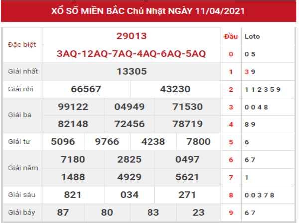 Đánh giá kết quả XSMB 12/4/2021 thứ 2 hôm nay