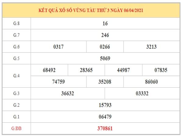 Thống kê KQXSVT ngày 13/4/2021 dựa trên kết quả kì trước