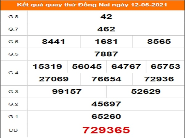 Quay thử xổ số Đồng Nai ngày 5/5/2021