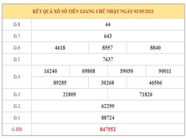 Dự đoán XSTG ngày 9/5/2021 dựa trên kết quả kì trước
