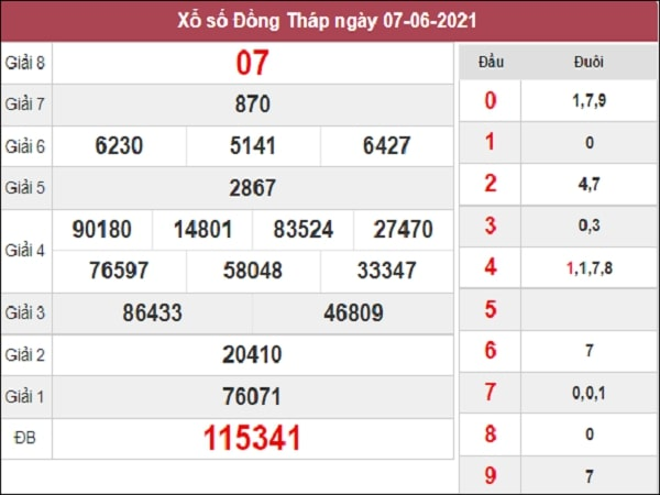 Nhận định XSDT 14/6/2021