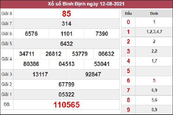 Nhận định KQXSBDI 19/8/2021 thứ 5 miễn phí chuẩn xác nhất