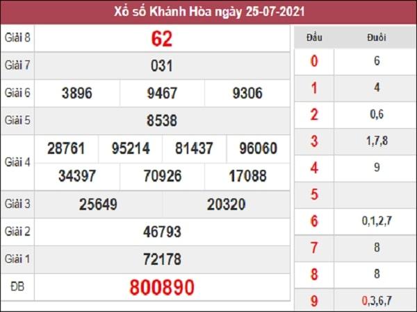 Phân tích XSKH 11/8/2021