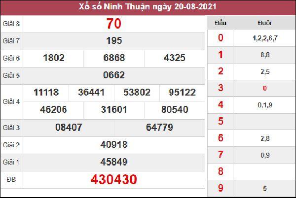 Nhận định KQXSNT 27/8/2021 thứ 6 chốt cặp số đẹp Ninh Thuận