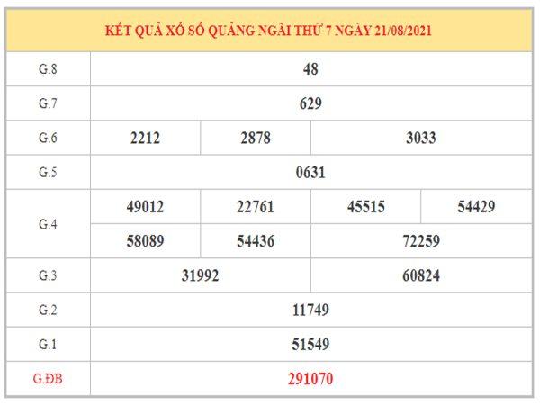 Thống kê KQXSQNG ngày 28/8/2021 dựa trên kết quả kì trước