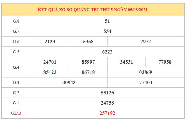 Dự đoán XSQTR ngày 12/8/2021 dựa trên kết quả kì trước