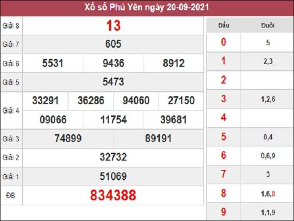 Phân tích XSPY 27-09-2021