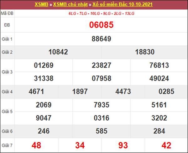 Phân tích XSMB 11/10/2021 chốt số dự đoán đài Thủ Đô